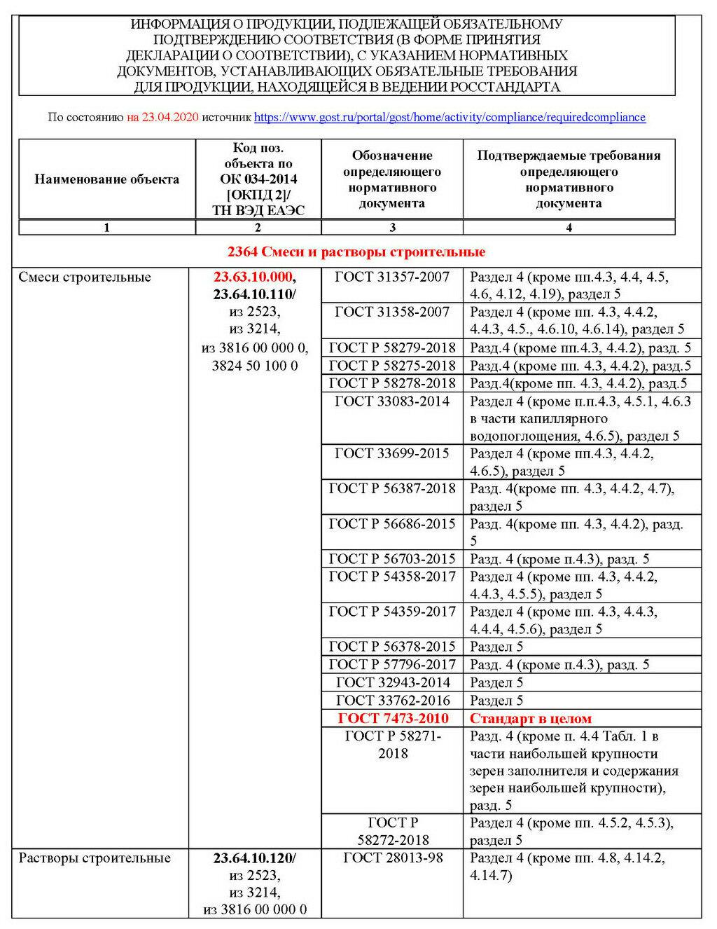 Правила декларирования соответствия смесей и растворов строительных бетон види
