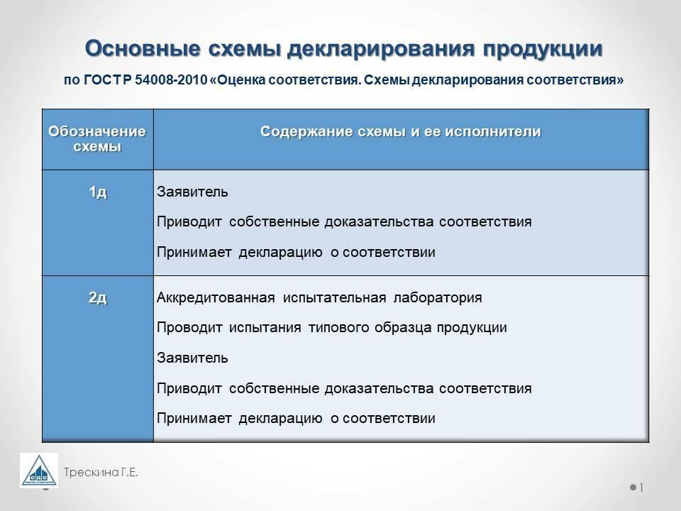 Правила декларирования соответствия смесей и растворов строительных цементный раствор марки в омске